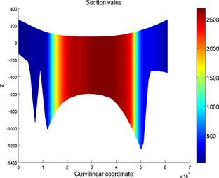 Ice Sheet System Model: Matlab plotting capability