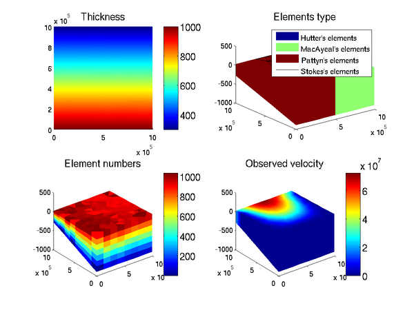 Ice Sheet System Model: Matlab plotting capability